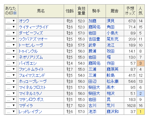 2016-hakodatekinen-yoteiba